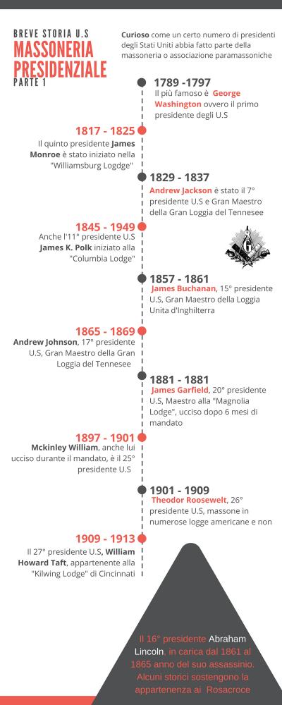 Lista dei Presidenti Americani appartenuti alla Massoneria